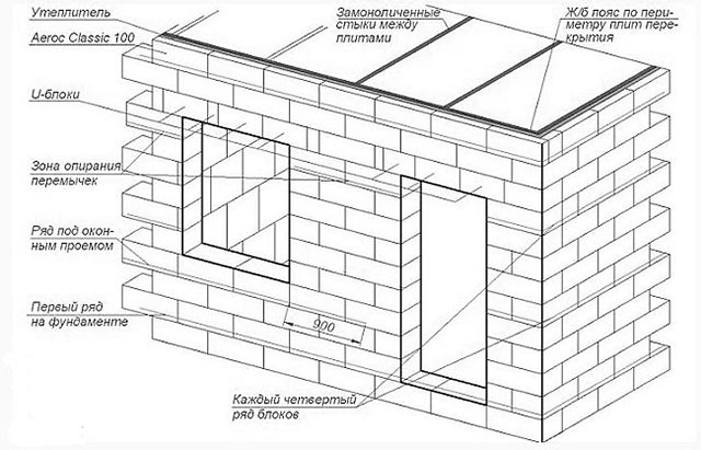 Схема армирования газобетонных блоков
