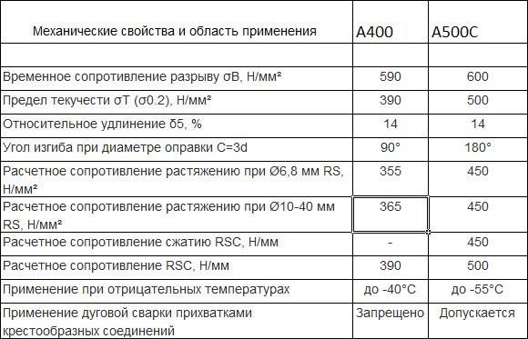 Сравнительная таблица технических характеристик арматура а400 и а500с