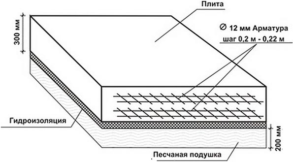 схема армирования монолитной плиты фундамента