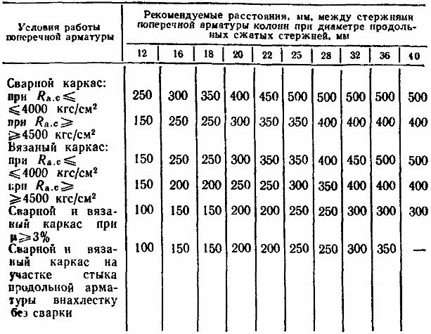 Шаг поперечных элементов колонны