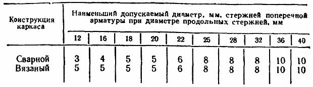 Таблица размера поперечных стержней арматуры колонны