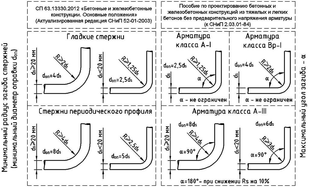 Схема загиба арматуры