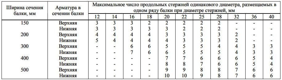 таблица допустимого количества арматуры в балках разной ширины