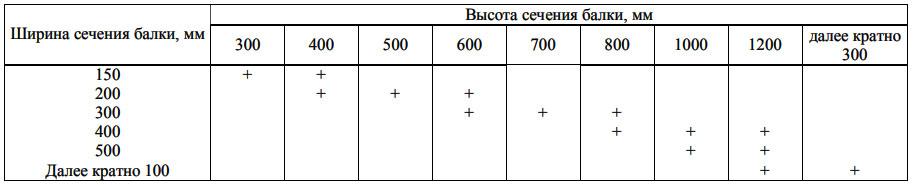 таблица размера поперечного сечения балок